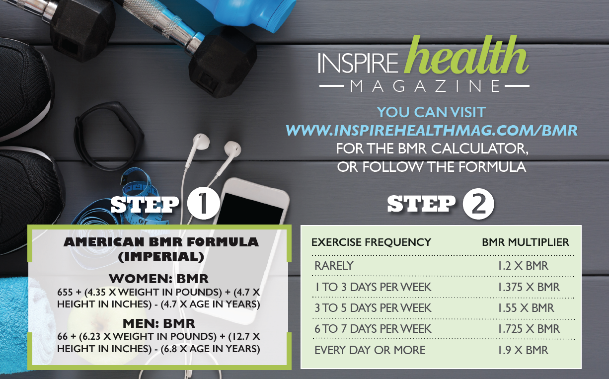 Healthy Weight Management with BMR & BMI