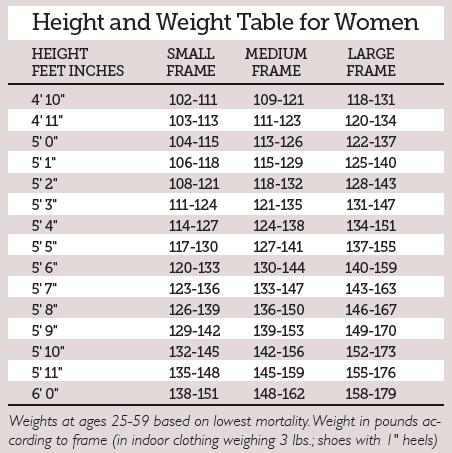 h-w-chart